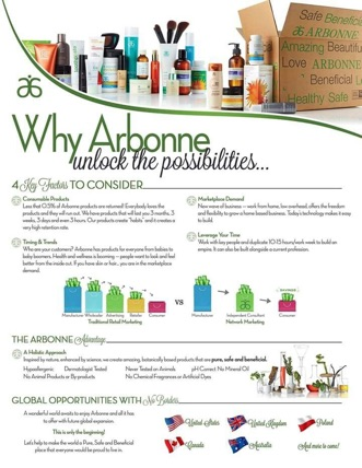 WHY ARBONNE